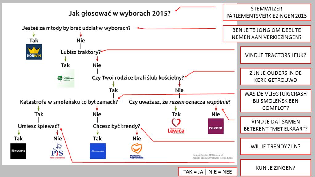 stemwijzer poolse parlementsverkiezingen